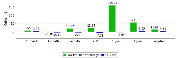 Strategy Monthly Compounded Returns