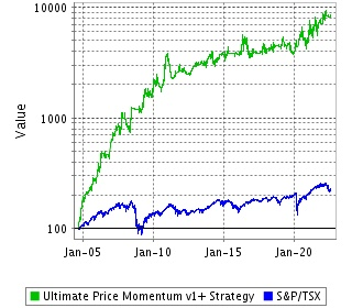 Ultimate Price Momentum v1+, our best Canadian stock portfolio!
