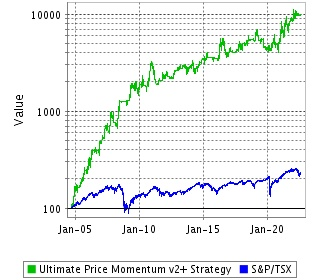 Ultimate Price Momentum v2+, notre portefeuille en actions canadiennes le plus performant!
